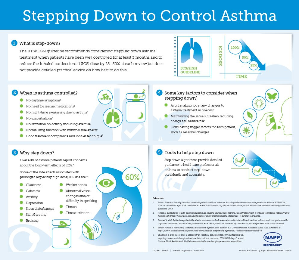 Asthma infographic June 2016